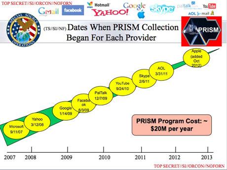 Guardian slide on PRISM sources
