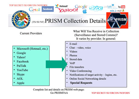 Courses and Types of data available from PRISM